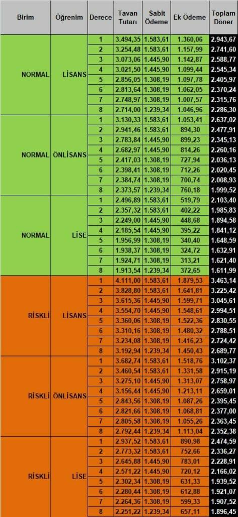 sağlık personeli tavan ek ödeme miktarları